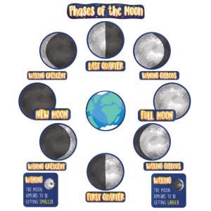 Phases of the Moon Mini Bulletin Board