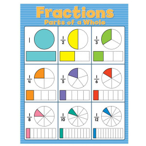 Fractions Poster