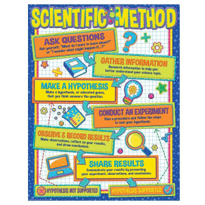Color My World Scientific Method Poster