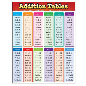 Addition Tables Poster