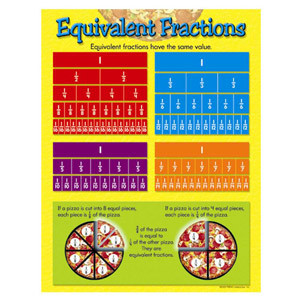 Equivalent Fractions Poster