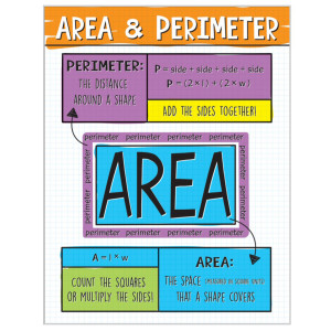 Area and Perimeter Math Poster