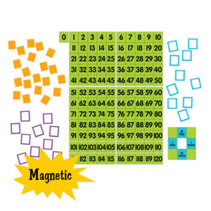 Magnetic Demonstration 0 to 120 Chart