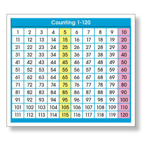 Counting 1-120 Desk Sticker