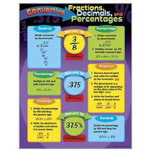 Converting Fractions Decimals & Percentages Poster
