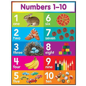 Numbers 1-10 Poster