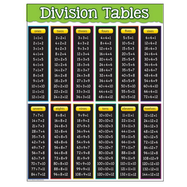 Division tables poster - Poster table de multiplication ...