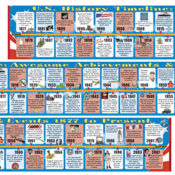 US History II (1877-2003) Big Timeline